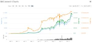 Bitconnect kurz - vývoj